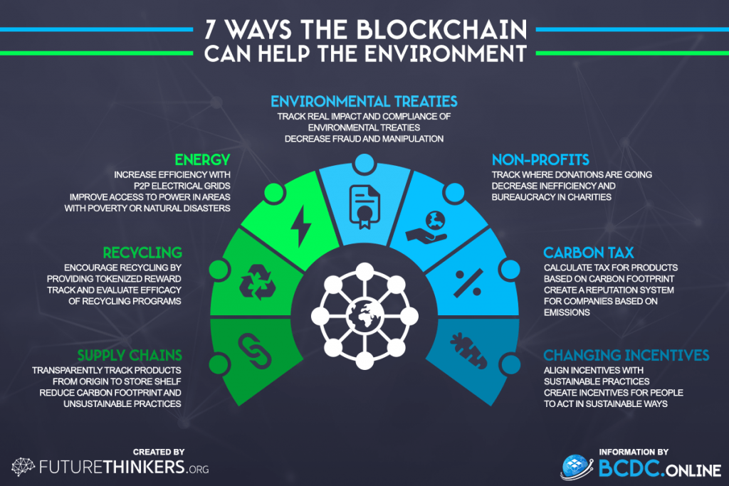 7 ways blockchain technology can help the environment by Future Thinkers